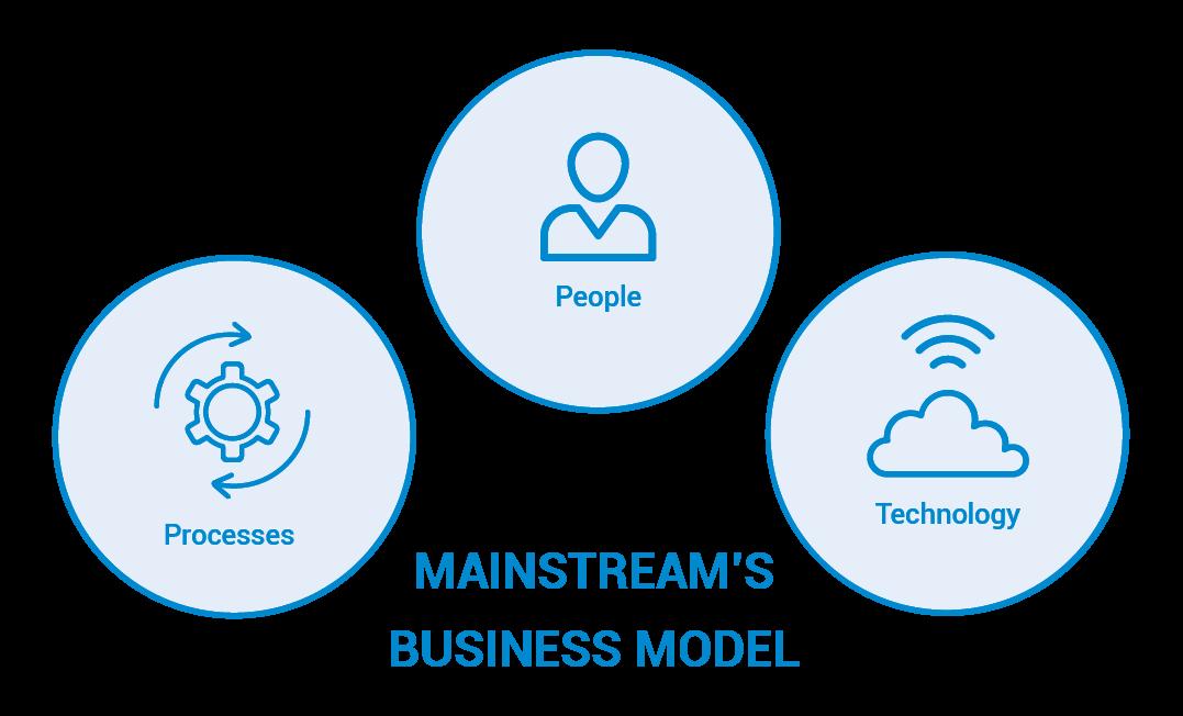 Mainstream's Business Model