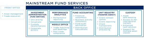 Mainstream's Scope of Services
