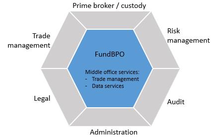 Figure 1: FundBPO's integrated middle office service model