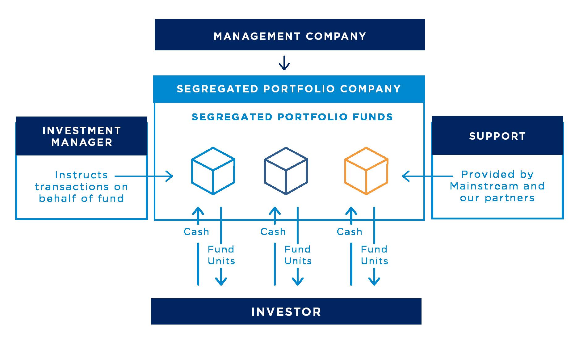 cayman inception fund diagram